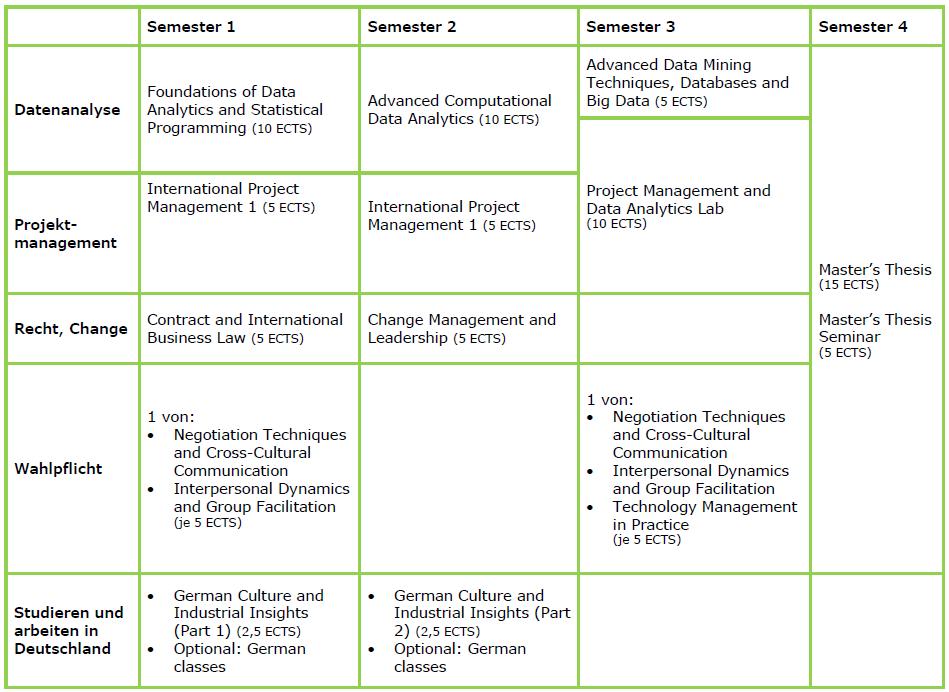 Tabellarische Übersicht aller Module im eMPMD