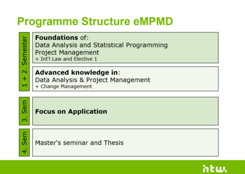 Visualization of the eMPMD programme structure